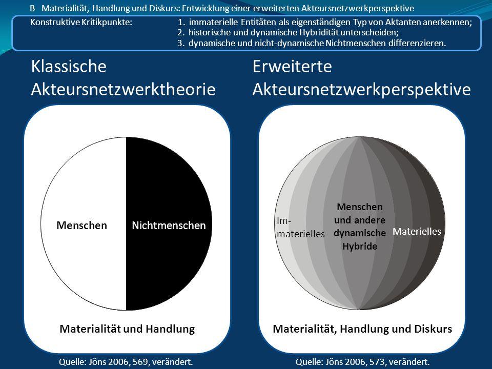 Dynamic Hybrids Materielles Im- materielles Quelle: Jöns 2006, 573, verändert. Erweiterte Akteursnetzwerkperspektive Konstruktive Kritikpunkte: 1. imm