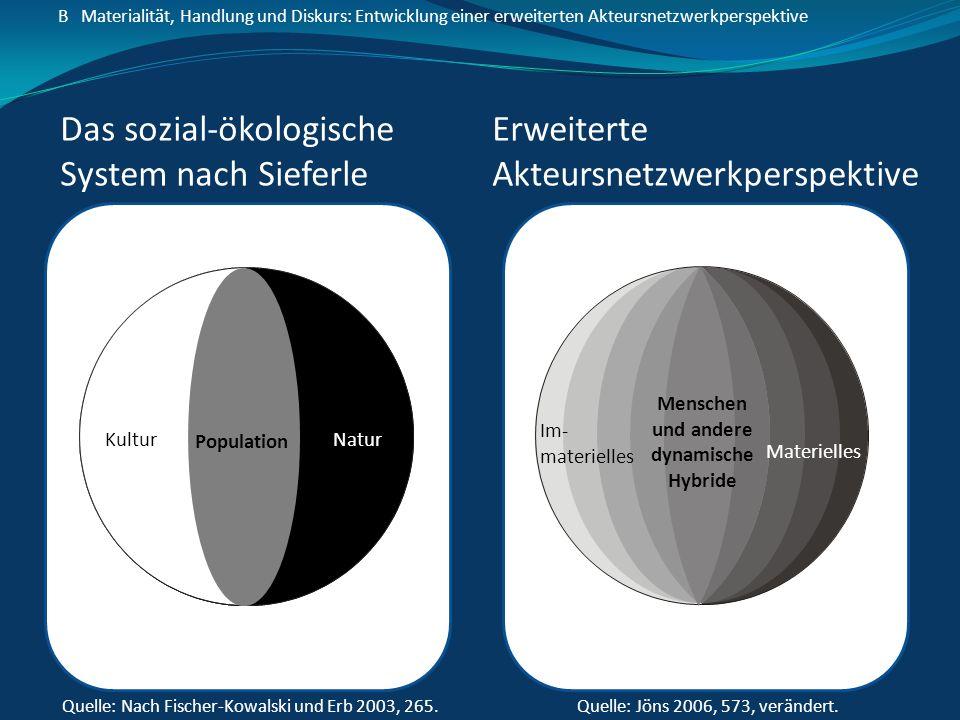 B Materialität, Handlung und Diskurs: Entwicklung einer erweiterten Akteursnetzwerkperspektive Das sozial-ökologische System nach Sieferle Erweiterte