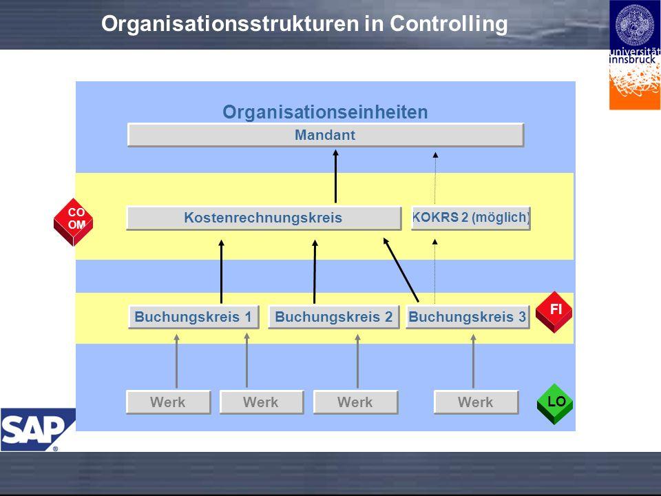 Organisationsstrukturen in Controlling Organisationseinheiten Mandant Kostenrechnungskreis Buchungskreis 3 Werk CO OM FILO KOKRS 2 (möglich) Buchungskreis 1Buchungskreis 2 Werk