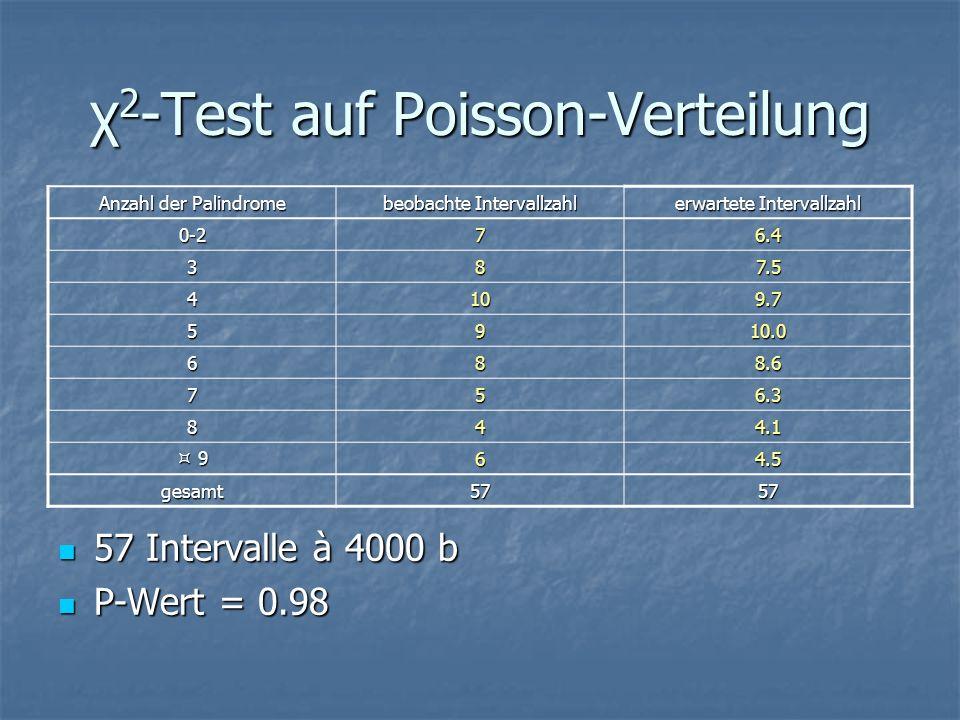 χ 2 -Test auf Poisson-Verteilung 57 Intervalle à 4000 b 57 Intervalle à 4000 b P-Wert = 0.98 P-Wert = 0.98 Anzahl der Palindrome beobachte Intervallza