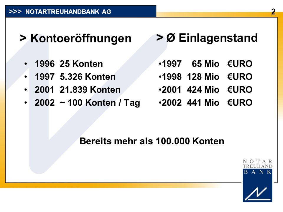 > Kontoeröffnungen 1996 25 Konten 1997 5.326 Konten 2001 21.839 Konten 2002 ~ 100 Konten / Tag Bereits mehr als 100.000 Konten 2 NOTARTREUHANDBANK AG