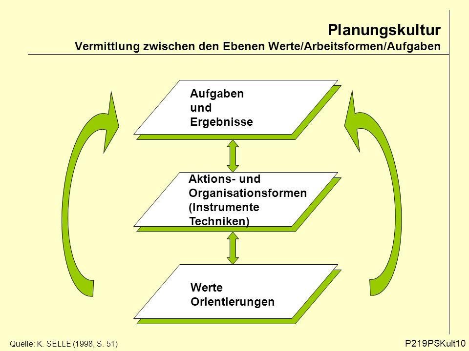 Planungskultur Vermittlung zwischen den Ebenen Werte/Arbeitsformen/Aufgaben Aufgaben und Ergebnisse Aktions- und Organisationsformen (Instrumente Tech
