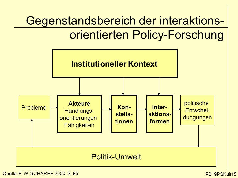 Gegenstandsbereich der interaktions- orientierten Policy-Forschung P219PSKult15 Institutioneller Kontext Probleme Akteure Handlungs- orientierungen Fä