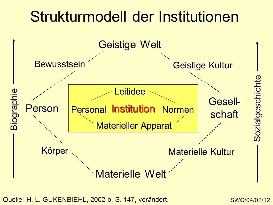 Strukturmodell der Institutionen SWG/04/02/12 InstitutionLeitideePersonalNormen Materieller Apparat PersonGesell-schaft Geistige Welt Materielle Welt