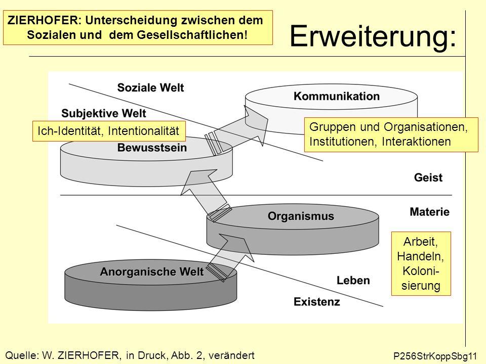 Erweiterung: P256StrKoppSbg11 Quelle: W. ZIERHOFER, in Druck, Abb. 2, verändert Gruppen und Organisationen, Institutionen, Interaktionen Ich-Identität