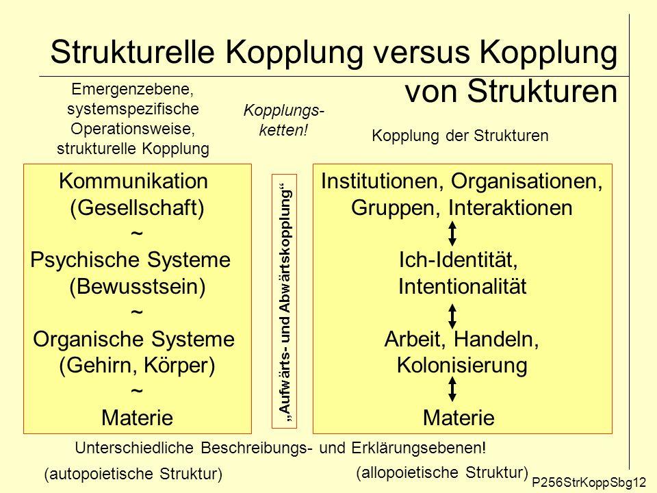 Strukturelle Kopplung versus Kopplung von Strukturen P256StrKoppSbg12 Kommunikation (Gesellschaft) ~ Psychische Systeme (Bewusstsein) ~ Organische Sys