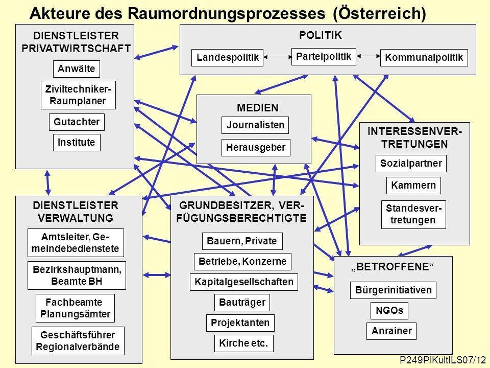 P249PlKultILS07/12 Akteure des Raumordnungsprozesses (Österreich) Anwälte Ziviltechniker- Raumplaner Gutachter Institute DIENSTLEISTER PRIVATWIRTSCHAF