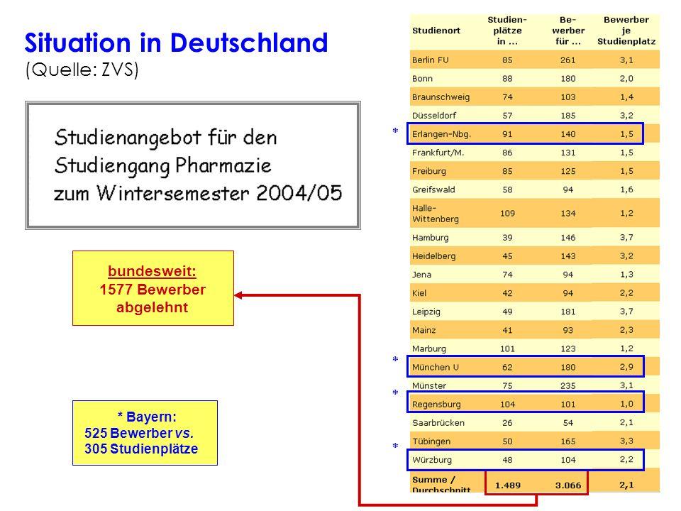 bundesweit: 1577 Bewerber abgelehnt Situation in Deutschland (Quelle: ZVS) * Bayern: 525 Bewerber vs.