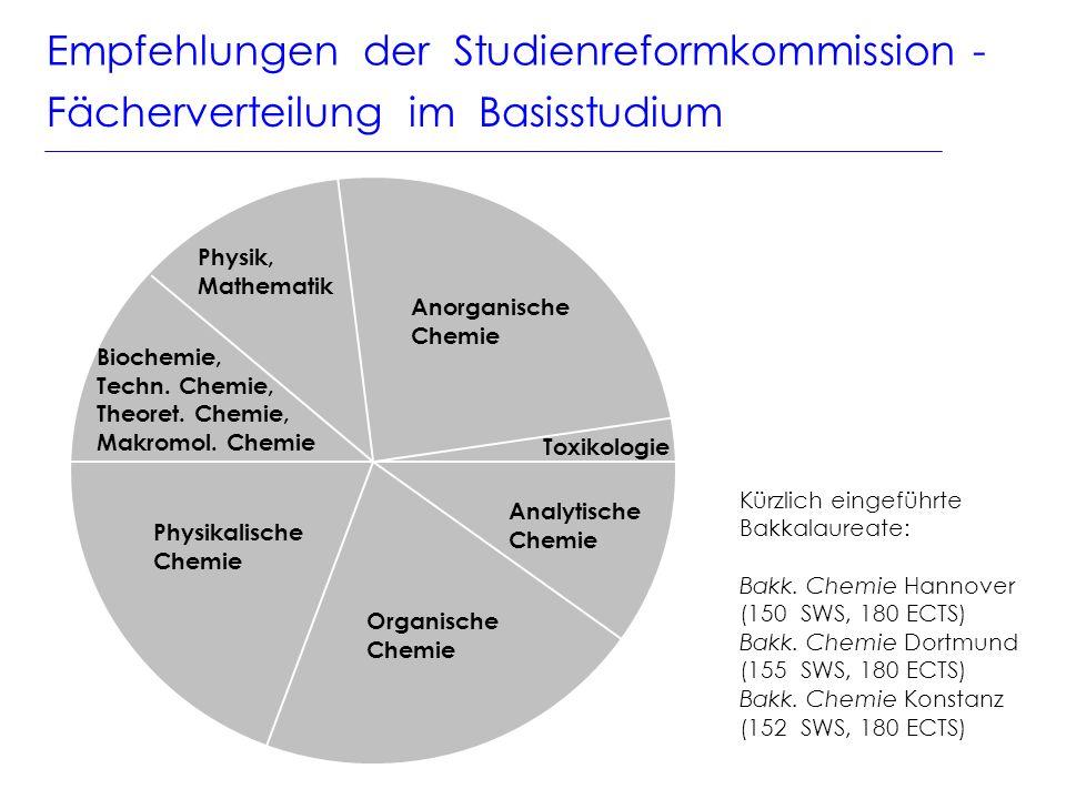Empfehlungen der Studienreformkommission - Fächerverteilung im Basisstudium Anorganische Chemie Analytische Chemie Organische Chemie Physikalische Chemie Biochemie, Techn.