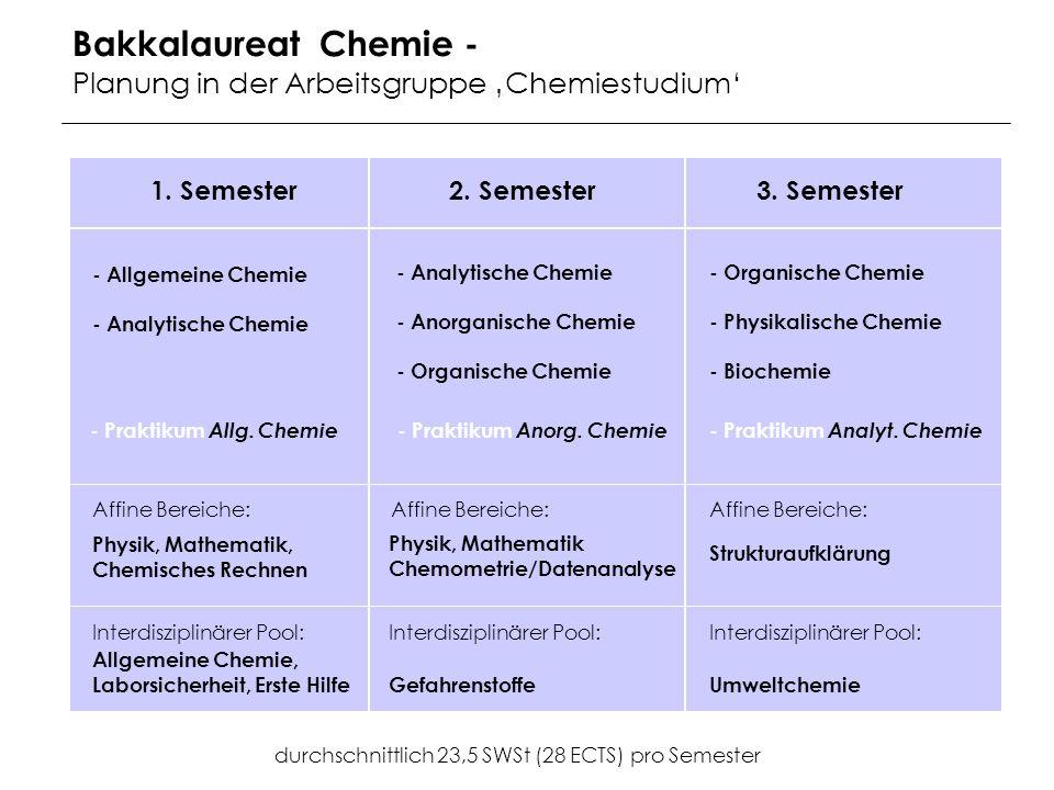 Bakkalaureat Chemie - Planung in der Arbeitsgruppe Chemiestudium 1.