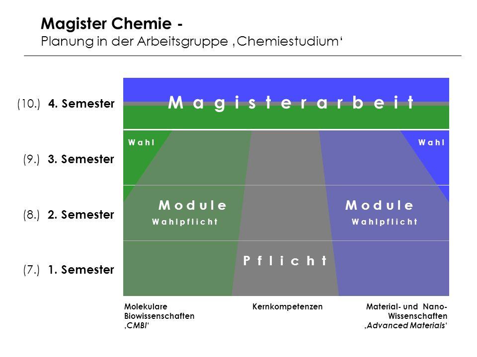 KernkompetenzenMolekulare Biowissenschaften CMBI Material- und Nano- Wissenschaften Advanced Materials (10.) 4.