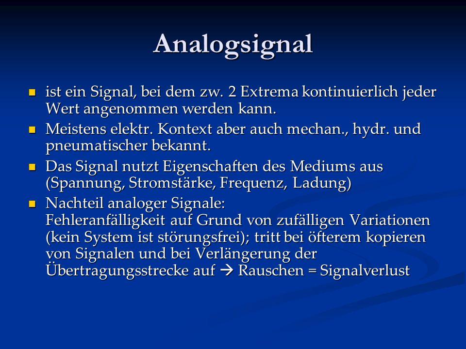Analog – Digital Analogsignal Analogsignal Digitalsignal Digitalsignal Analog Digital Analog Digital Nyquist Theorem Nyquist Theorem Störungen Störung