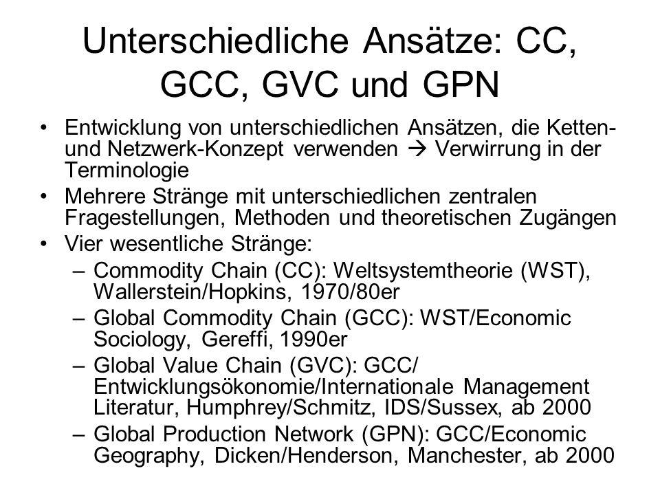 Unterschiedliche Ansätze: CC, GCC, GVC und GPN Entwicklung von unterschiedlichen Ansätzen, die Ketten- und Netzwerk-Konzept verwenden Verwirrung in de