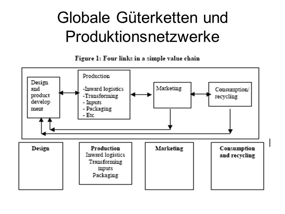 Globale Güterketten und Produktionsnetzwerke