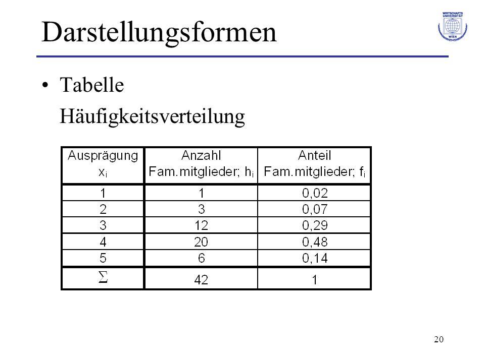 20 Darstellungsformen Tabelle Häufigkeitsverteilung