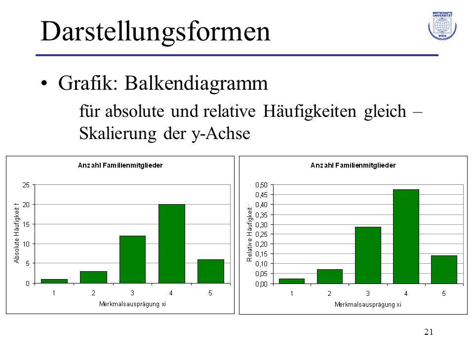 21 Darstellungsformen Grafik: Balkendiagramm für absolute und relative Häufigkeiten gleich – Skalierung der y-Achse
