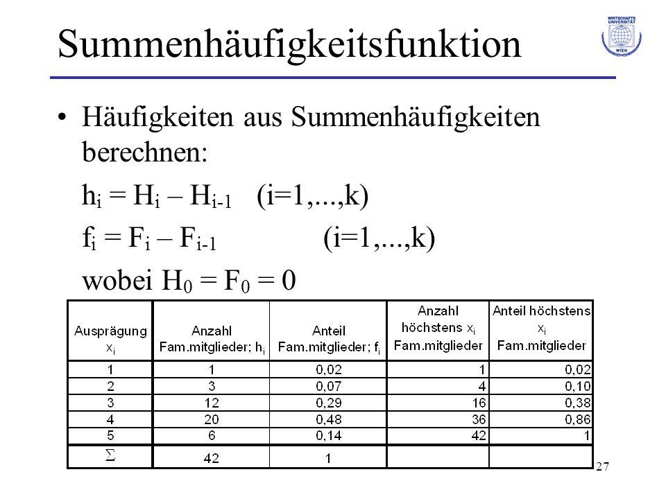 27 Summenhäufigkeitsfunktion Häufigkeiten aus Summenhäufigkeiten berechnen: h i = H i – H i-1 (i=1,...,k) f i = F i – F i-1 (i=1,...,k) wobei H 0 = F