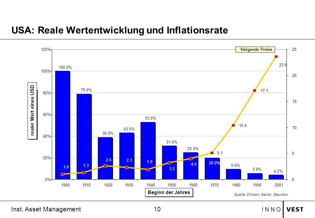 10 Inst. Asset Management USA: Reale Wertentwicklung und Inflationsrate 100.0% 79.0% 39.0% 43.0% 53.0% 31.0% 25.0% 9.6% 5.8% 4.2% 20.0% 5.1 10.4 17.1