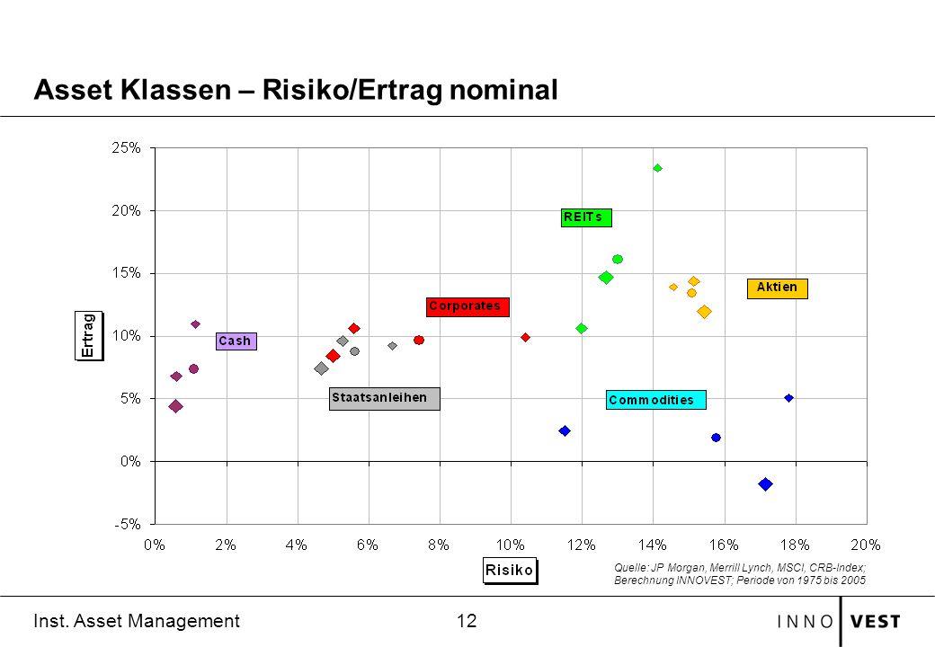 12 Inst. Asset Management Asset Klassen – Risiko/Ertrag nominal Quelle: JP Morgan, Merrill Lynch, MSCI, CRB-Index; Berechnung INNOVEST; Periode von 19