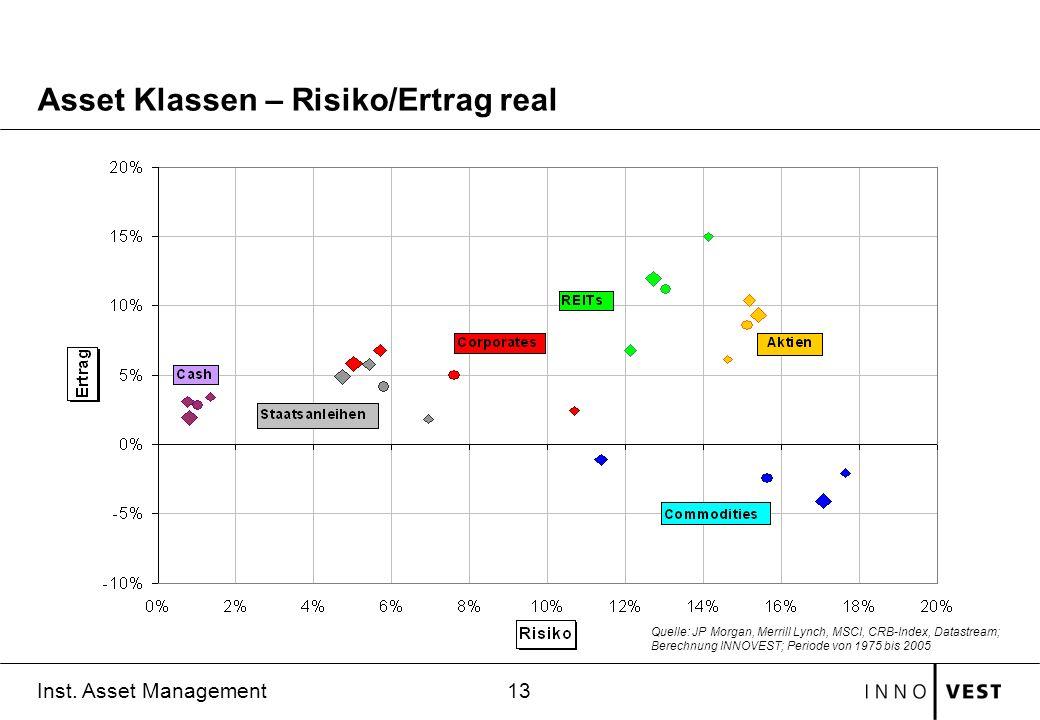 13 Inst. Asset Management Asset Klassen – Risiko/Ertrag real Quelle: JP Morgan, Merrill Lynch, MSCI, CRB-Index, Datastream; Berechnung INNOVEST; Perio