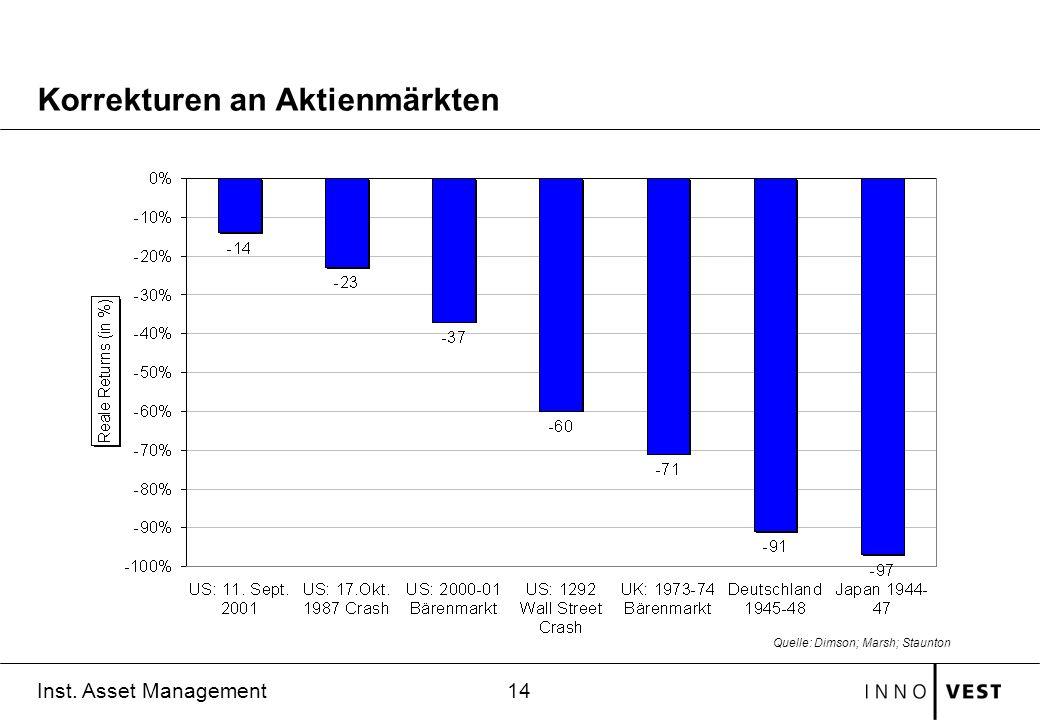 14 Inst. Asset Management Korrekturen an Aktienmärkten Quelle: Dimson; Marsh; Staunton