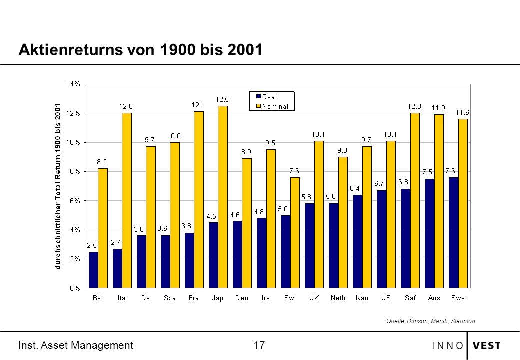 17 Inst. Asset Management Aktienreturns von 1900 bis 2001 Quelle: Dimson; Marsh; Staunton