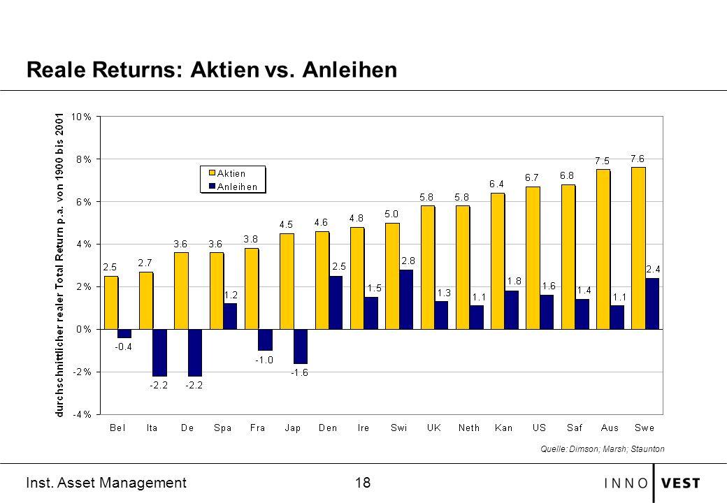 18 Inst. Asset Management Reale Returns: Aktien vs. Anleihen Quelle: Dimson; Marsh; Staunton