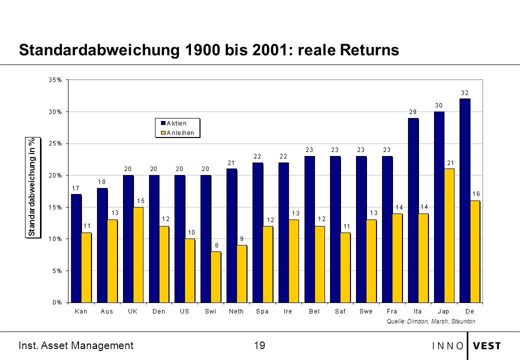 19 Inst. Asset Management Standardabweichung 1900 bis 2001: reale Returns Quelle: Dimson; Marsh; Staunton