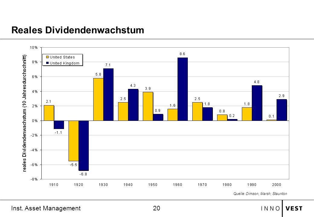 20 Inst. Asset Management Reales Dividendenwachstum Quelle: Dimson; Marsh; Staunton