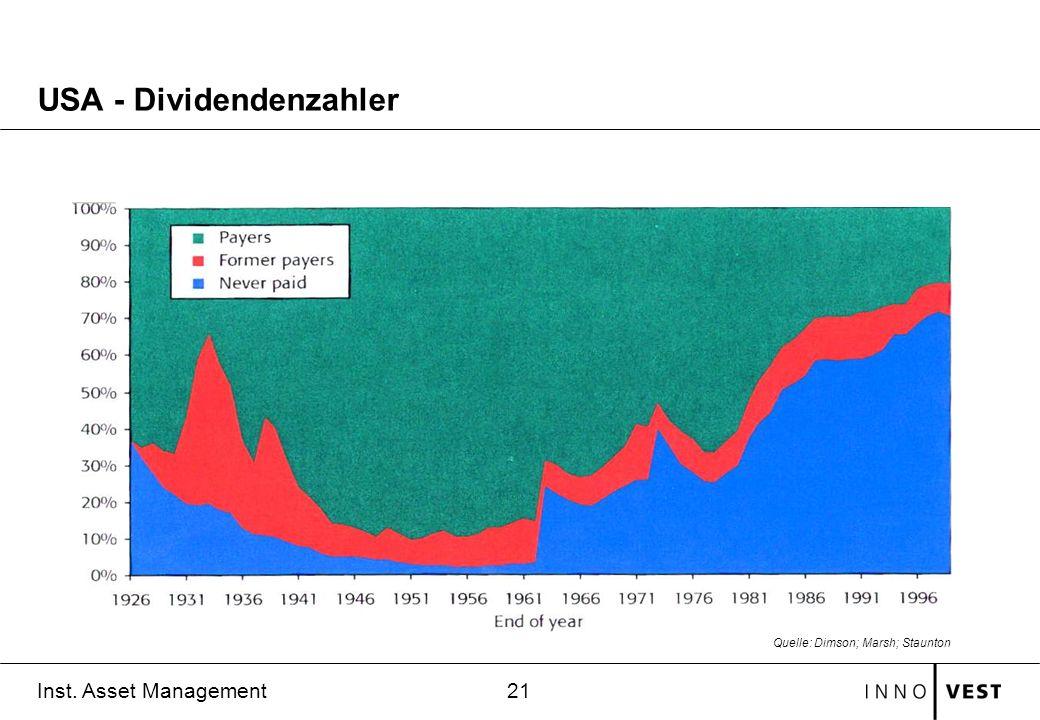21 Inst. Asset Management USA - Dividendenzahler Quelle: Dimson; Marsh; Staunton