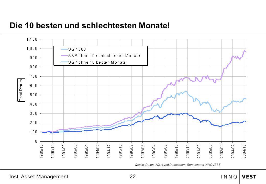 22 Inst. Asset Management Die 10 besten und schlechtesten Monate! Quelle: Daten UCLA und Datastream; Berechnung INNOVEST
