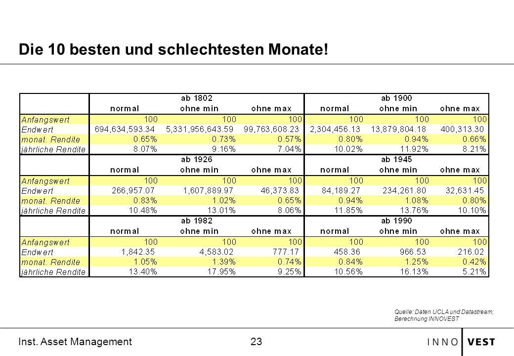 23 Inst. Asset Management Die 10 besten und schlechtesten Monate! Quelle: Daten UCLA und Datastream; Berechnung INNOVEST