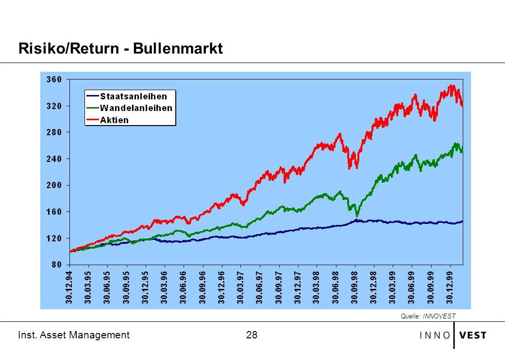 28 Inst. Asset Management Risiko/Return - Bullenmarkt Quelle: INNOVEST