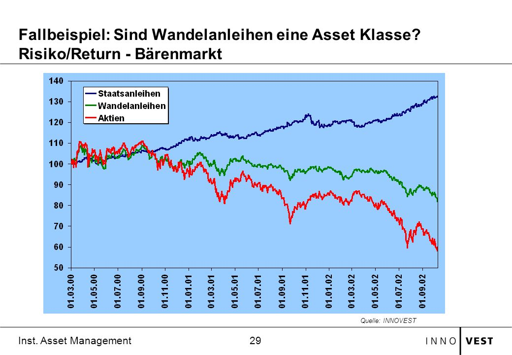 29 Inst. Asset Management Fallbeispiel: Sind Wandelanleihen eine Asset Klasse? Risiko/Return - Bärenmarkt Quelle: INNOVEST