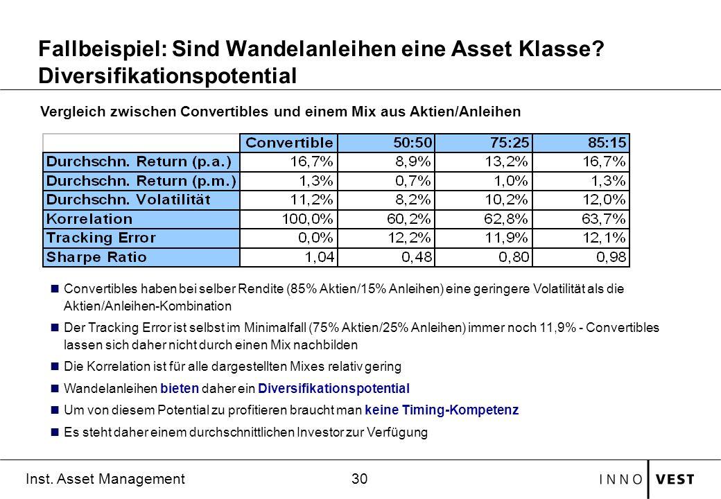 30 Inst. Asset Management Fallbeispiel: Sind Wandelanleihen eine Asset Klasse? Diversifikationspotential Convertibles haben bei selber Rendite (85% Ak