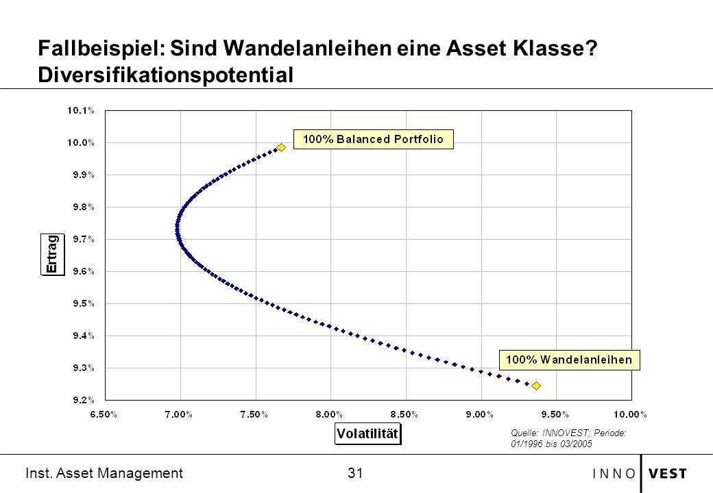 31 Inst. Asset Management Quelle: INNOVEST; Periode: 01/1996 bis 03/2005 Fallbeispiel: Sind Wandelanleihen eine Asset Klasse? Diversifikationspotentia