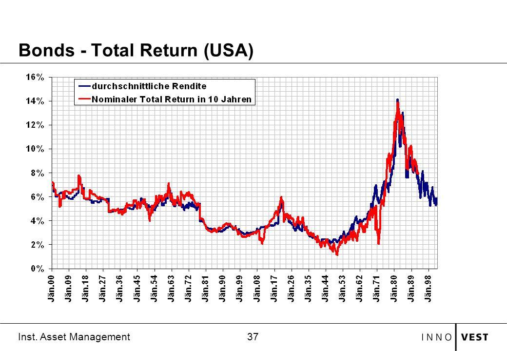 37 Inst. Asset Management Bonds - Total Return (USA)