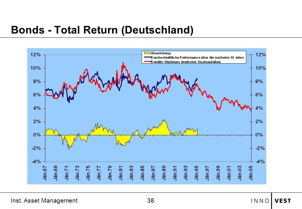 38 Inst. Asset Management Bonds - Total Return (Deutschland)