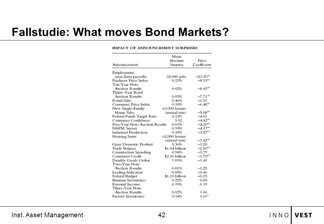 42 Inst. Asset Management Fallstudie: What moves Bond Markets?