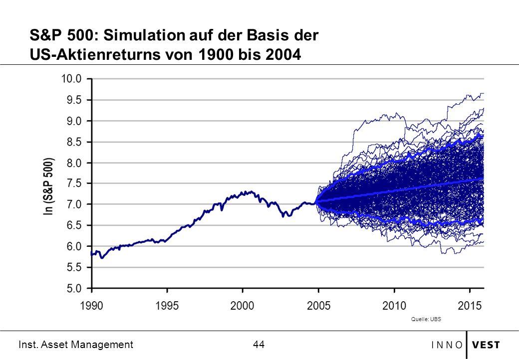44 Inst. Asset Management S&P 500: Simulation auf der Basis der US-Aktienreturns von 1900 bis 2004 Quelle: UBS