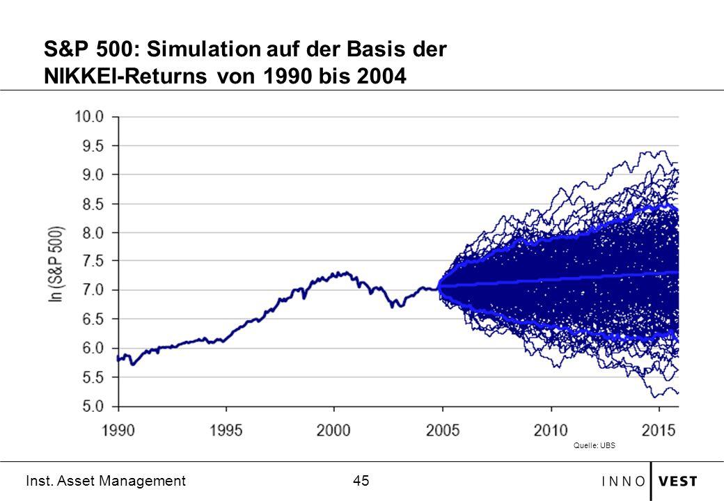 45 Inst. Asset Management S&P 500: Simulation auf der Basis der NIKKEI-Returns von 1990 bis 2004 Quelle: UBS