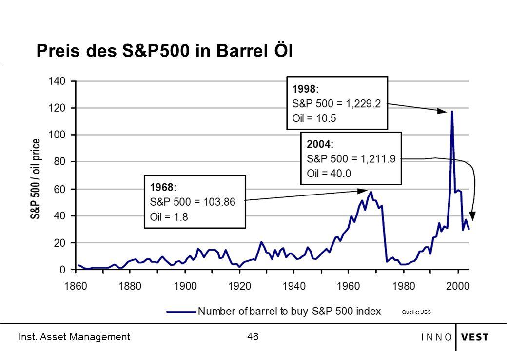 46 Inst. Asset Management Preis des S&P500 in Barrel Öl Quelle: UBS