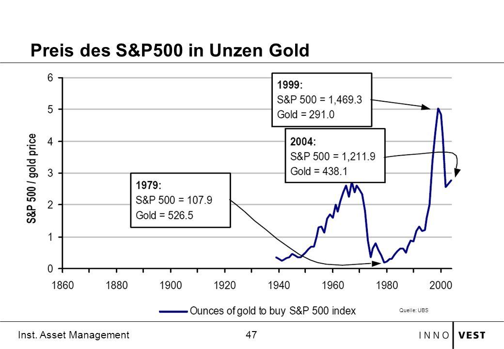 47 Inst. Asset Management Preis des S&P500 in Unzen Gold Quelle: UBS