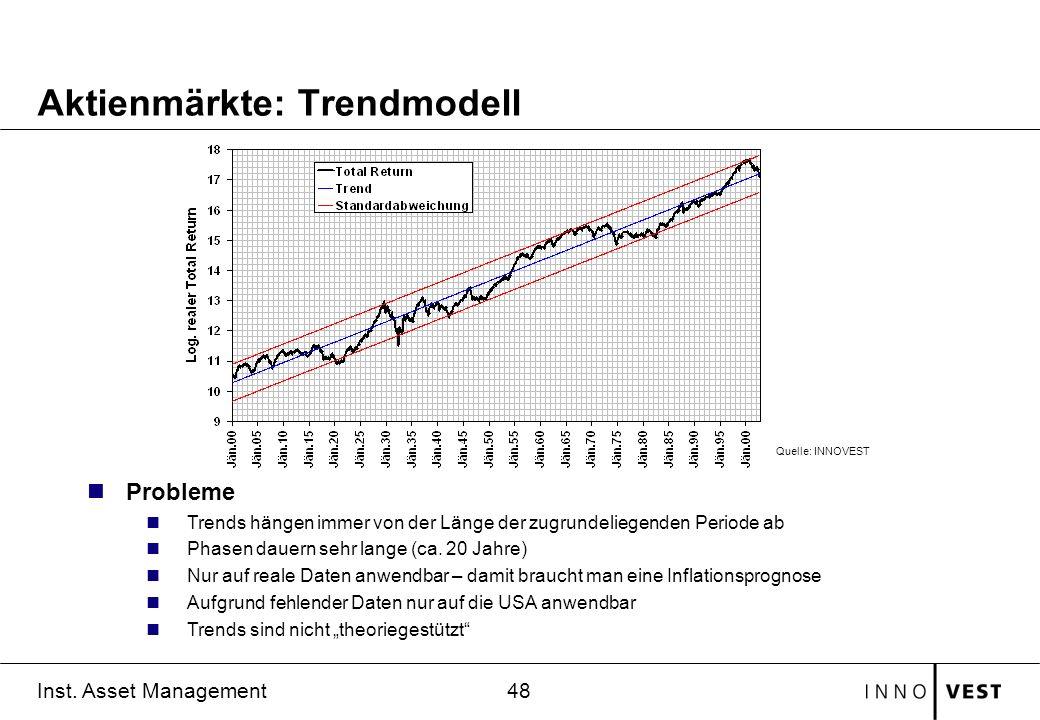 48 Inst. Asset Management Aktienmärkte: Trendmodell nProbleme nTrends hängen immer von der Länge der zugrundeliegenden Periode ab nPhasen dauern sehr