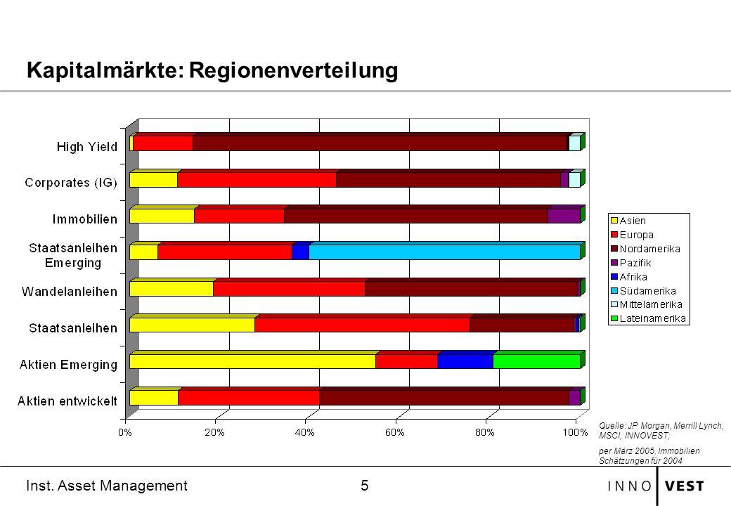 5 Inst. Asset Management Kapitalmärkte: Regionenverteilung Quelle: JP Morgan, Merrill Lynch, MSCI, INNOVEST; per März 2005, Immobilien Schätzungen für