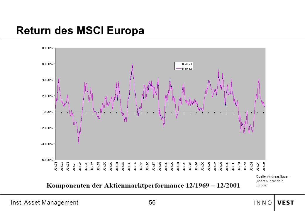 56 Inst. Asset Management Return des MSCI Europa Quelle: Andreas Sauer, Asset Allocation in Europa