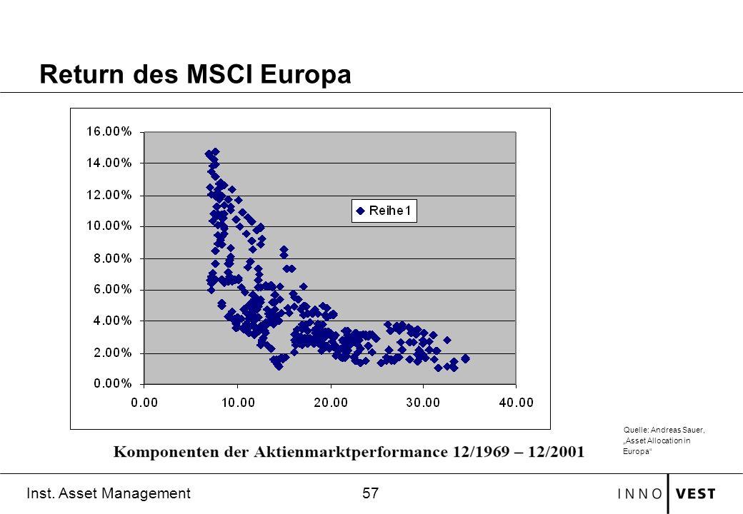 57 Inst. Asset Management Return des MSCI Europa Quelle: Andreas Sauer, Asset Allocation in Europa