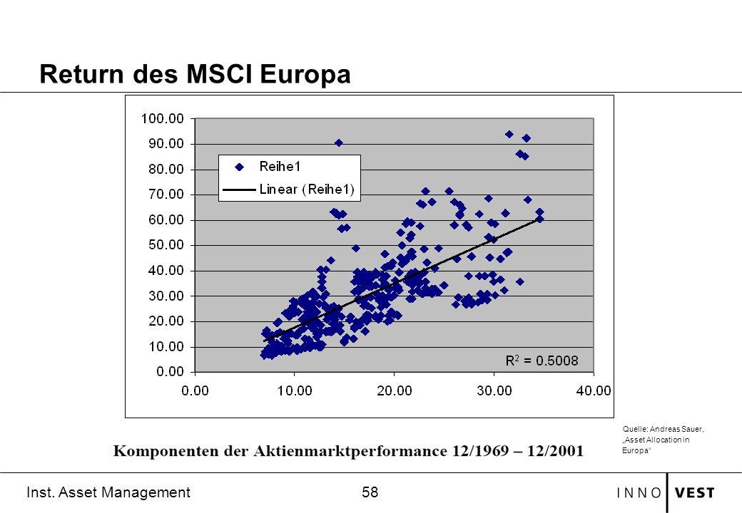 58 Inst. Asset Management Return des MSCI Europa Quelle: Andreas Sauer, Asset Allocation in Europa