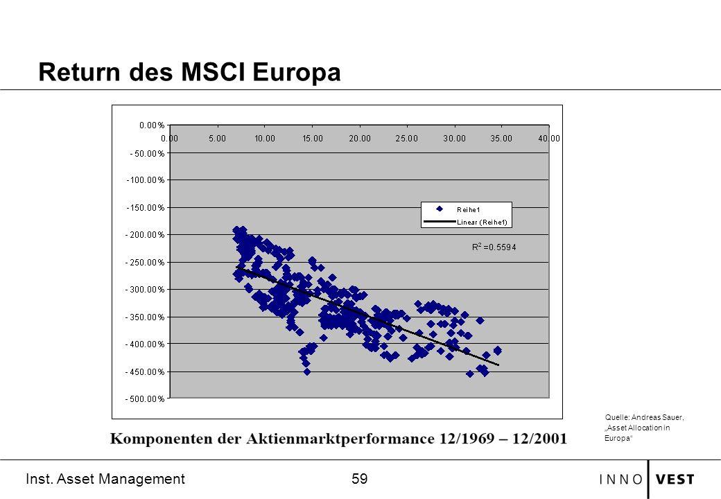 59 Inst. Asset Management Return des MSCI Europa Quelle: Andreas Sauer, Asset Allocation in Europa