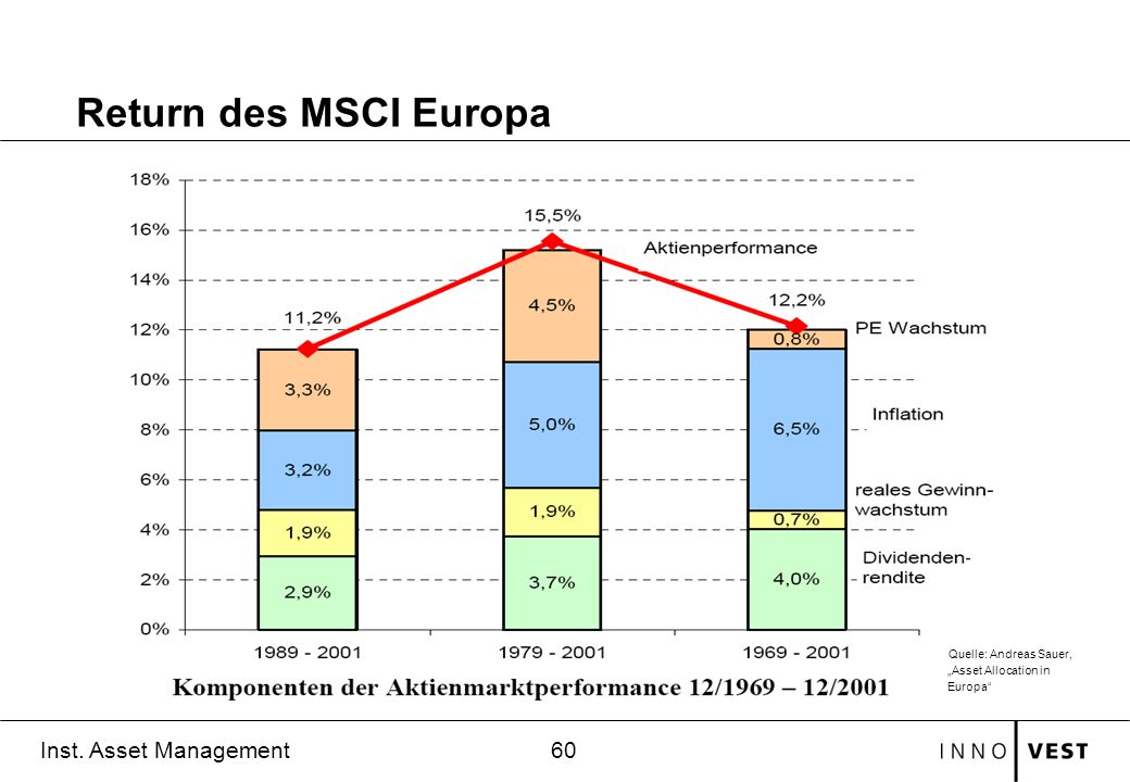 60 Inst. Asset Management Return des MSCI Europa Quelle: Andreas Sauer, Asset Allocation in Europa
